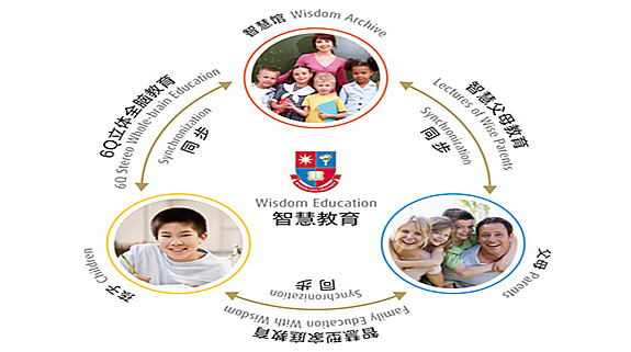 青岛哈佛全脑智慧馆教学环境 青岛瀚思教育(智慧馆)